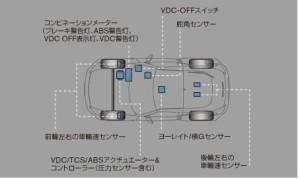 Z34のVDC説明図