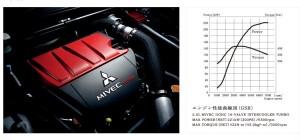 4B11エンジン