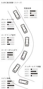 S-AWC統合制御イメージ図