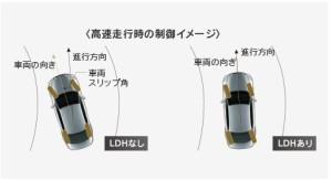 LHD動作イメージ図