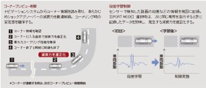 NAVI・AI-AVS制御イメージ