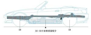 S2000ボディー補強部分横から見た図