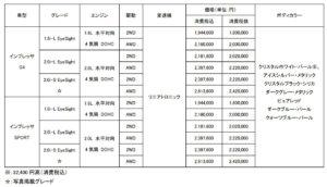 2017年9月 インプレッサB型 販売価格