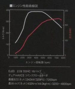 WRX S208 エンジン出力グラフ
