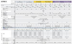N-VAN(JJ1/JJ2型)主要諸元表